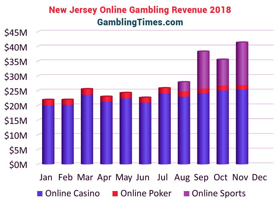 new jersey online gambling revenue 2018