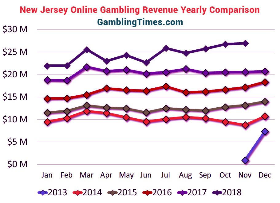 new jersey online gambling revenue yearly comparison